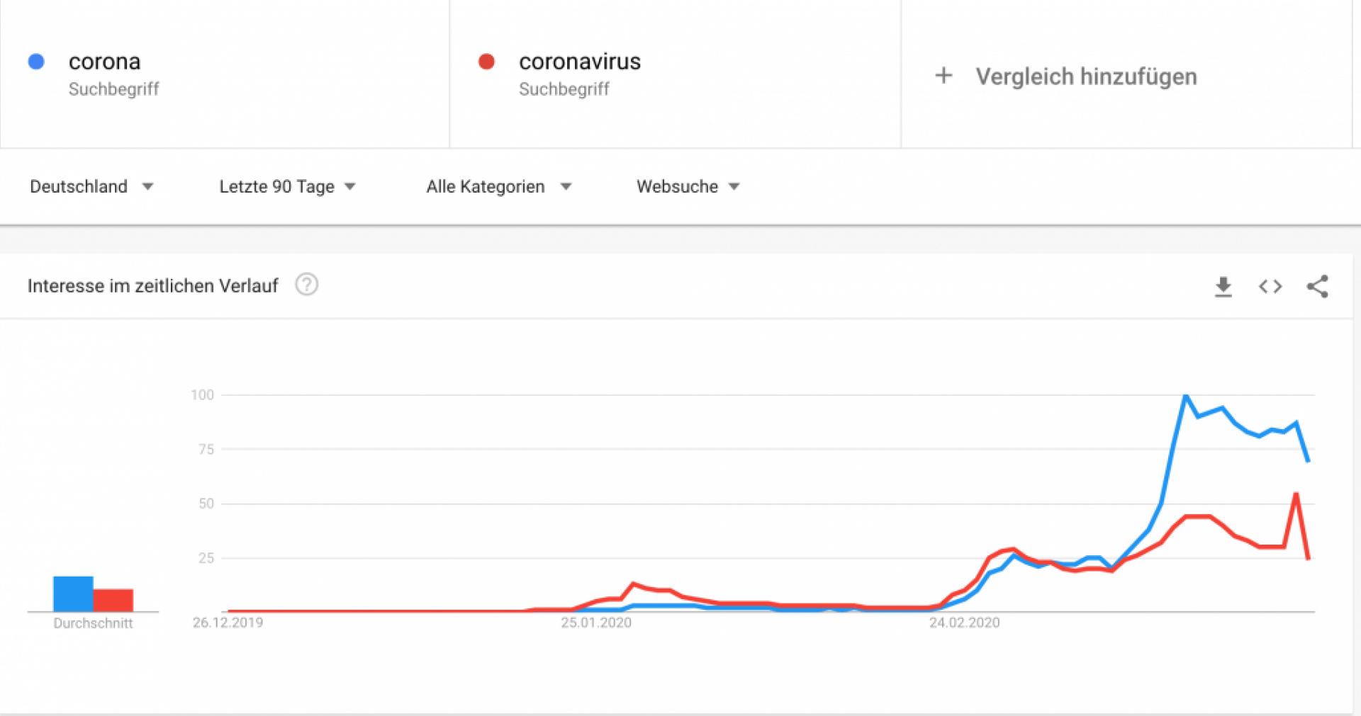 Google Suchvolumen Corona