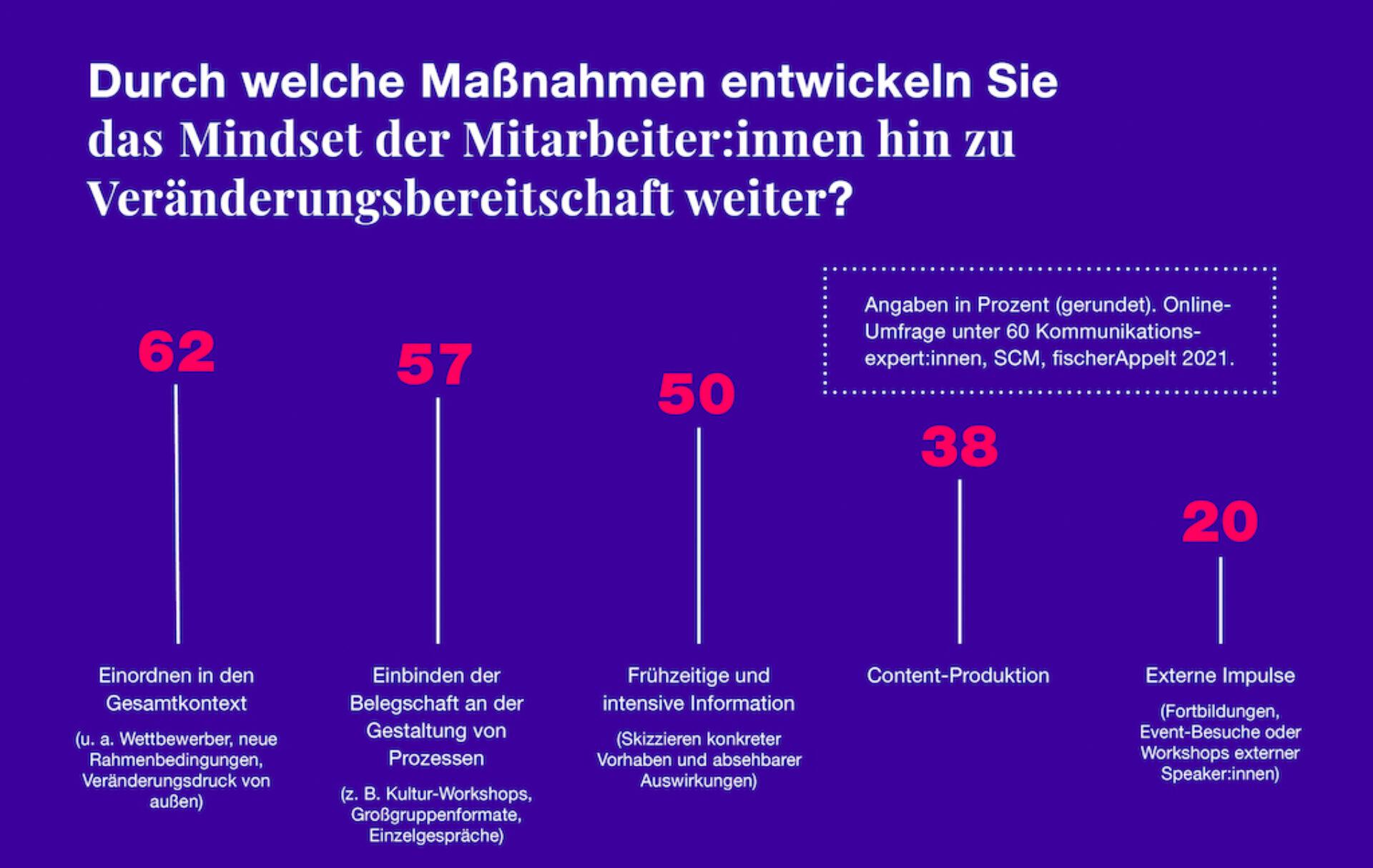 Infografik fischerAppelt SCM Umfrage Veränderungskommunikation 2021