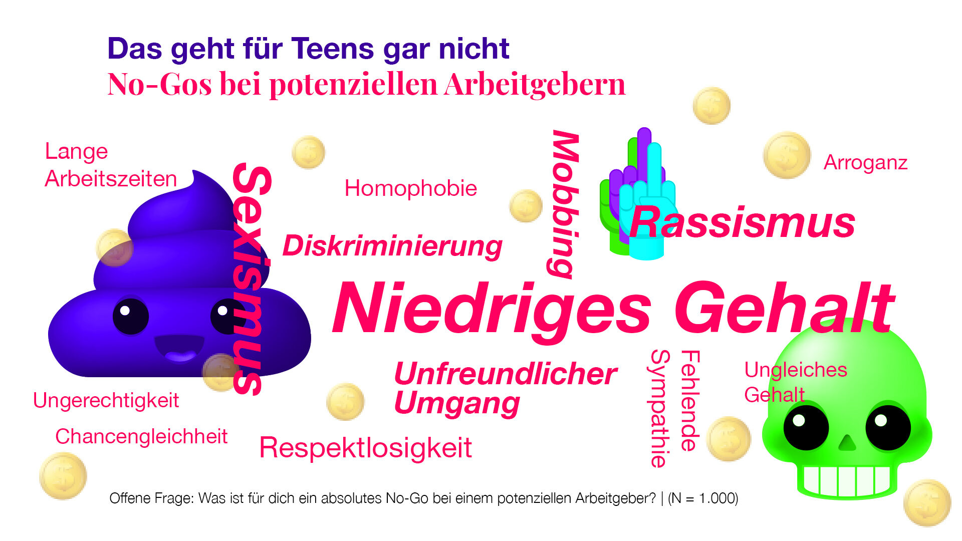 Teengeist Grafik: No-Gos bei Arbeitgebern