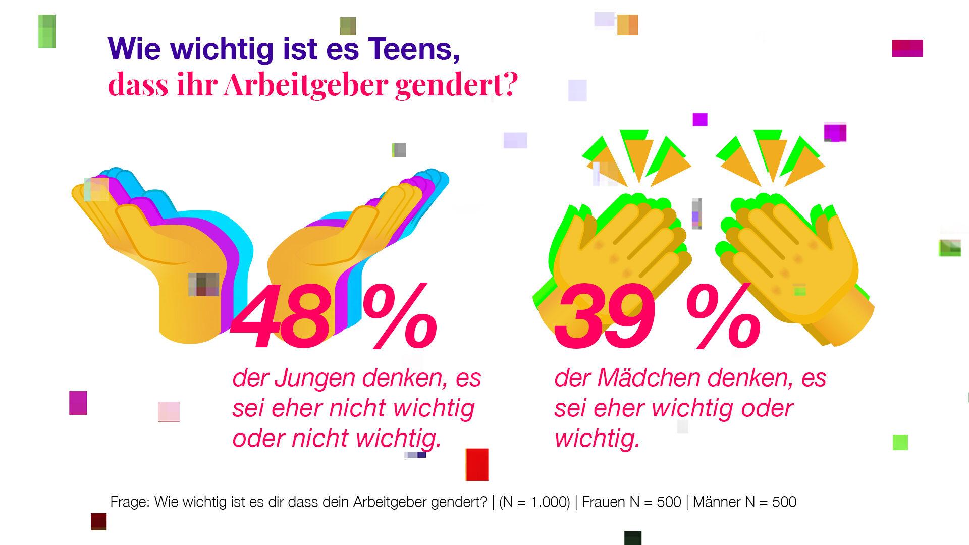 Teengeist-Grafik: Arbeitgeber Gendern