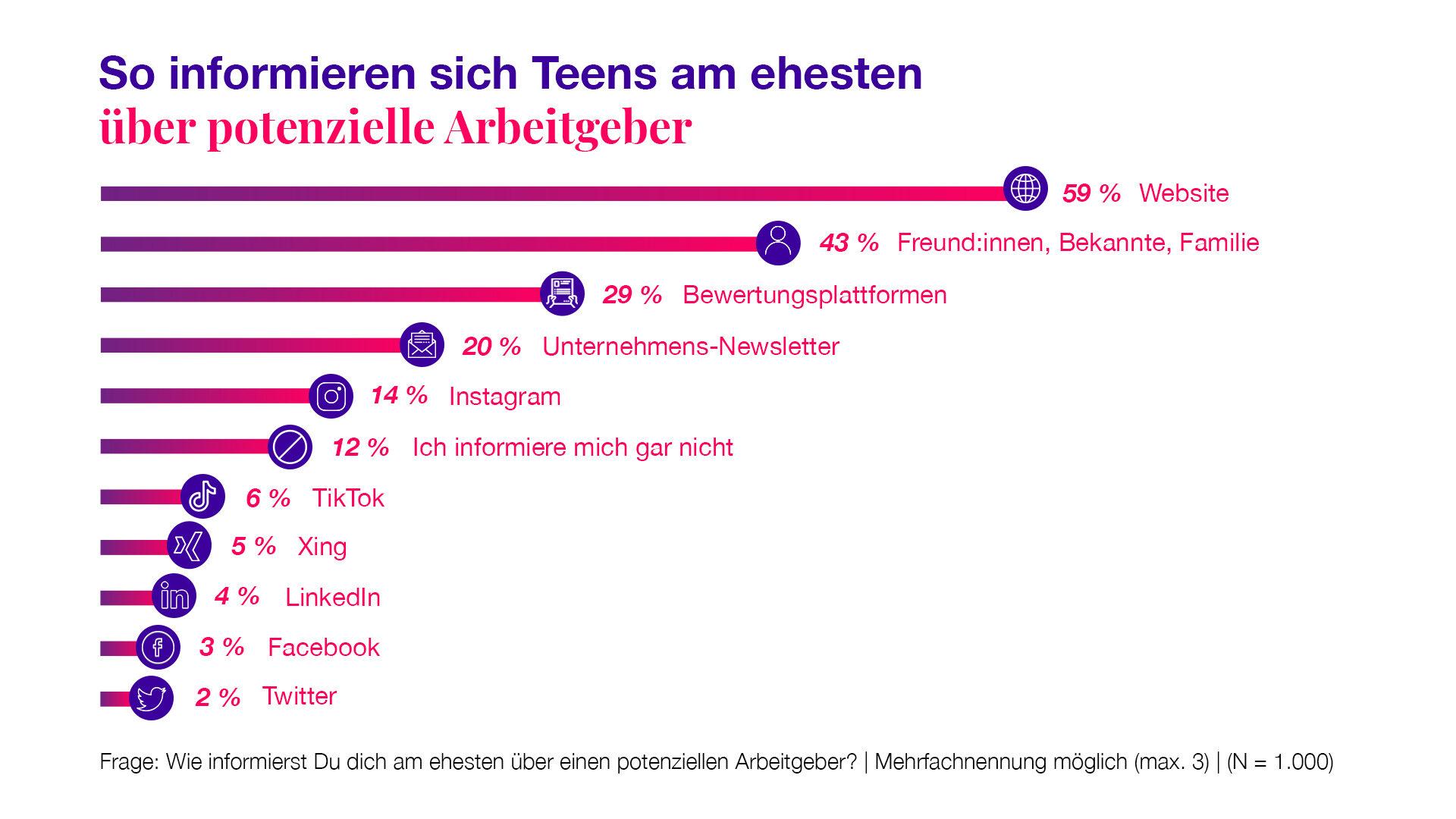 Teengeist-Grafik: Arbeitgeber Informationen