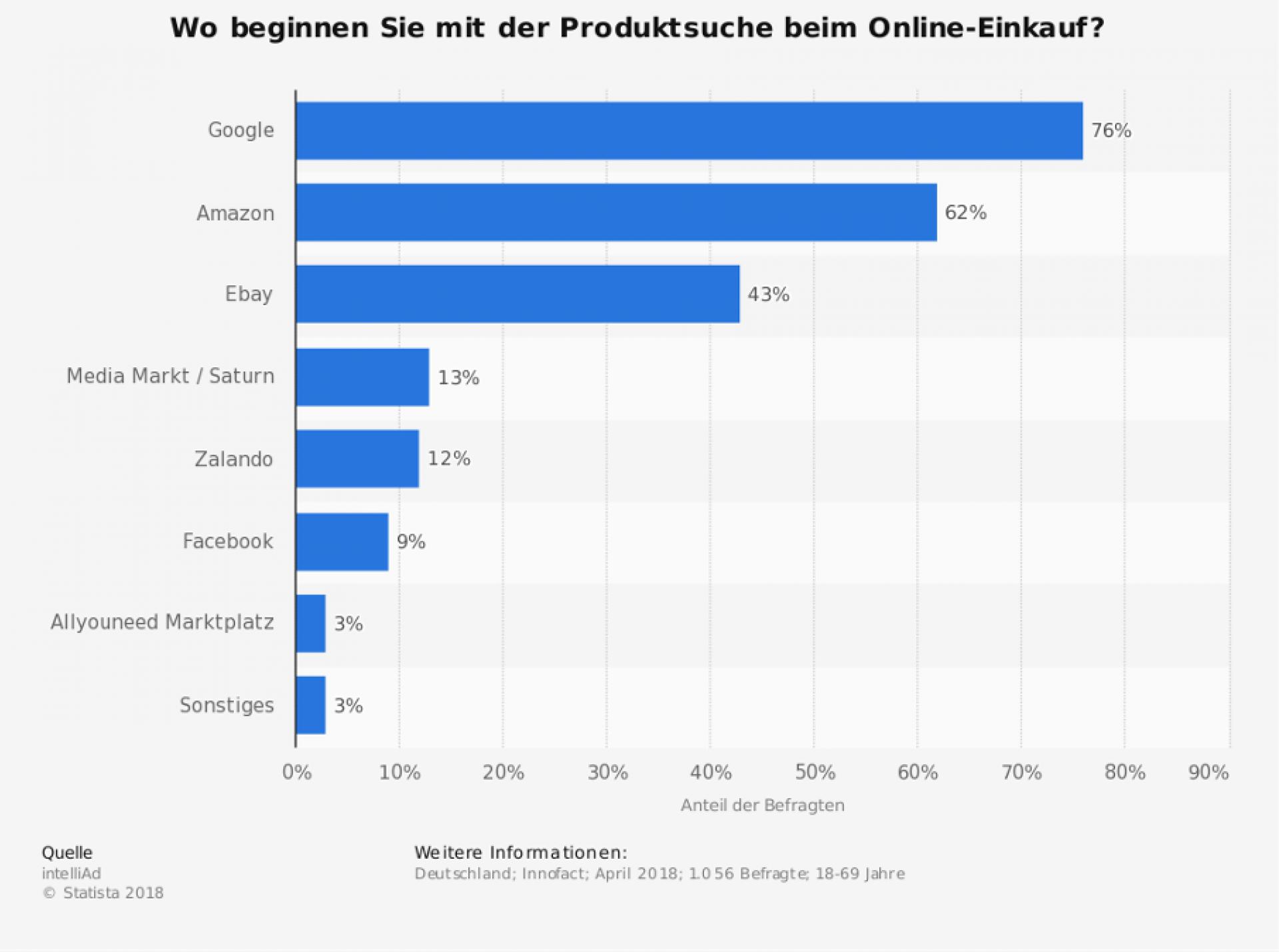 Statista: Produktsuche Online-Einkauf