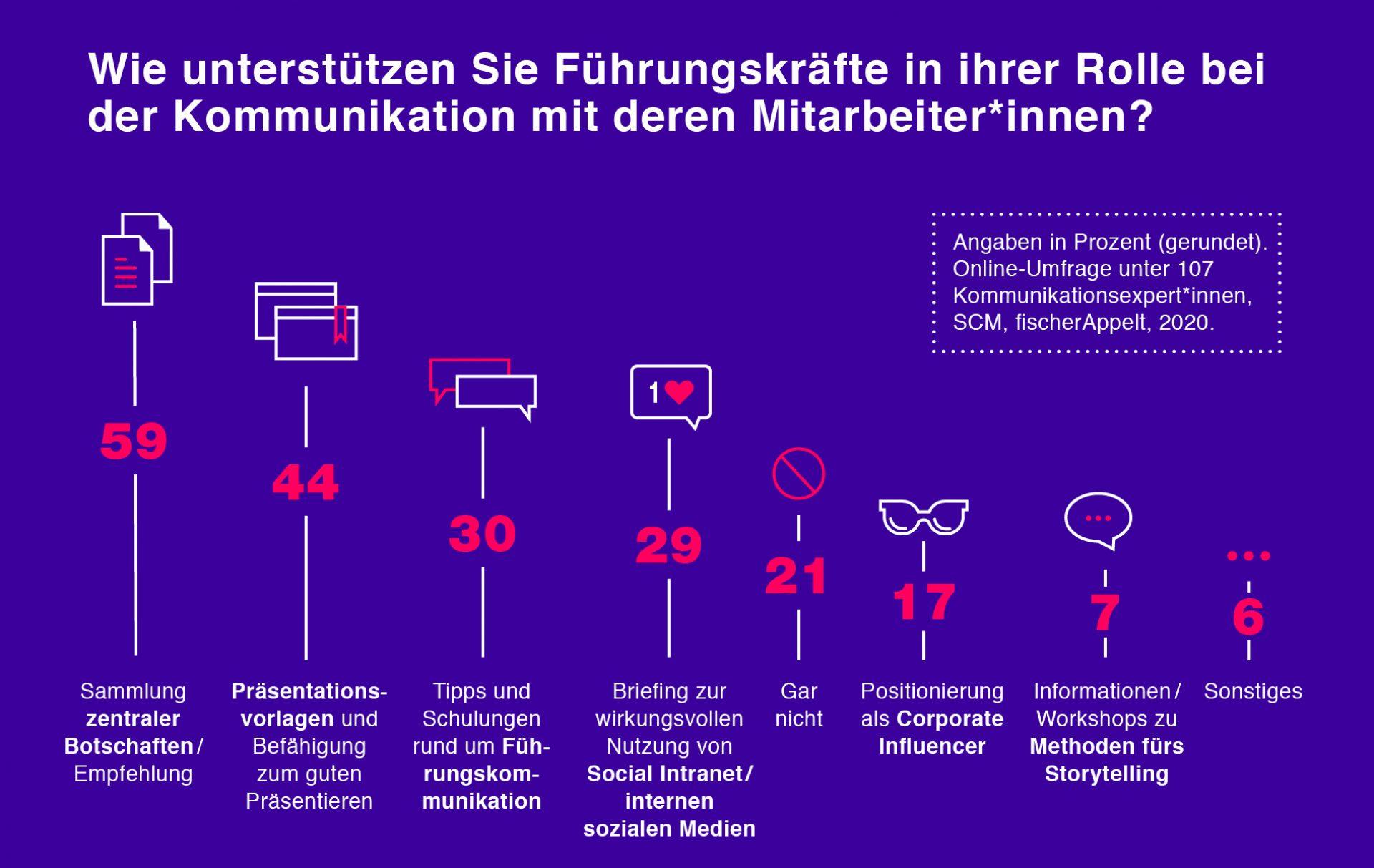 F A SCM Umfrage Führungskommunikation Infografik neues Design