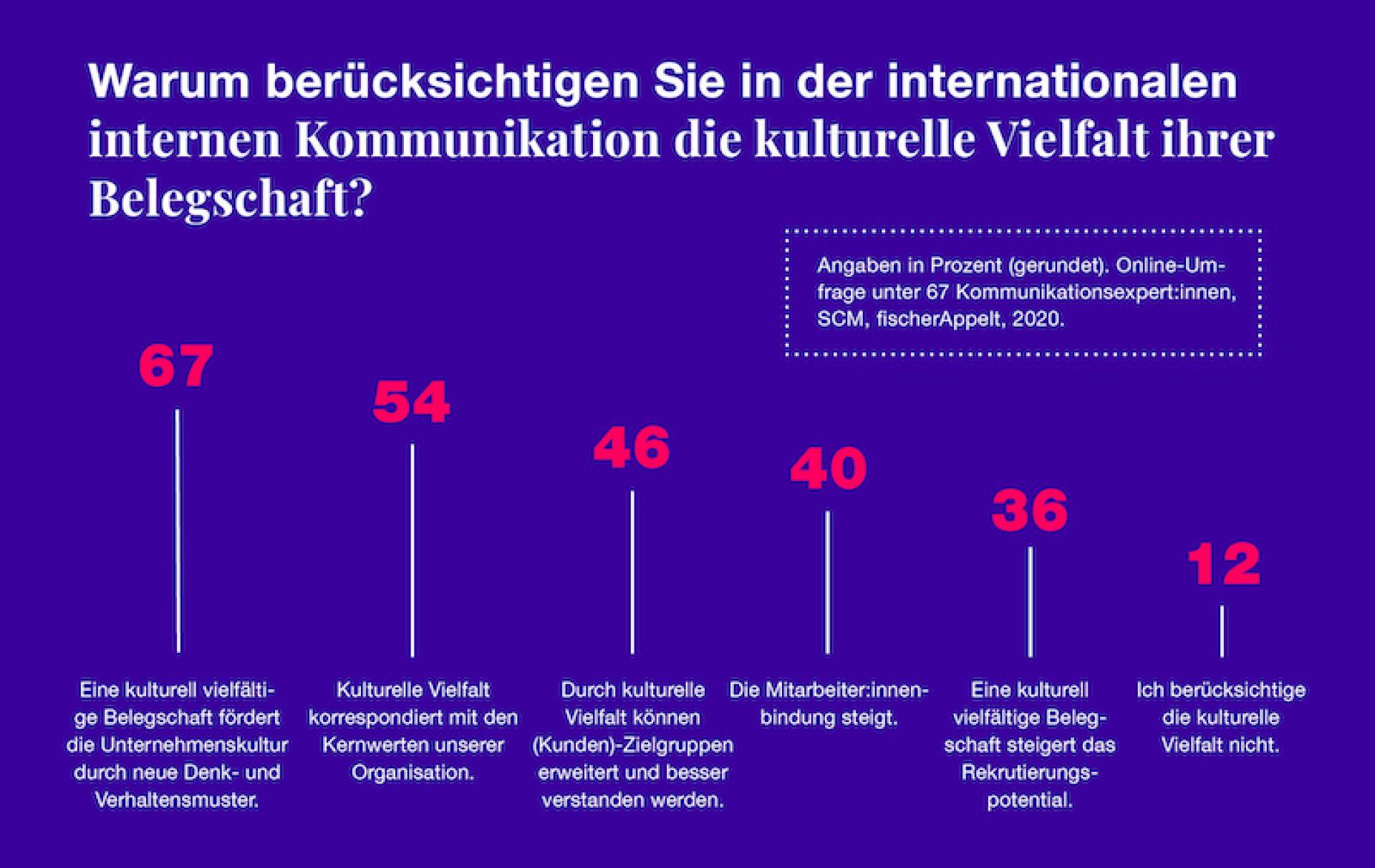 fischerAppelt Umfrage Internationale interkulturelle int Kommunikation Infografik
