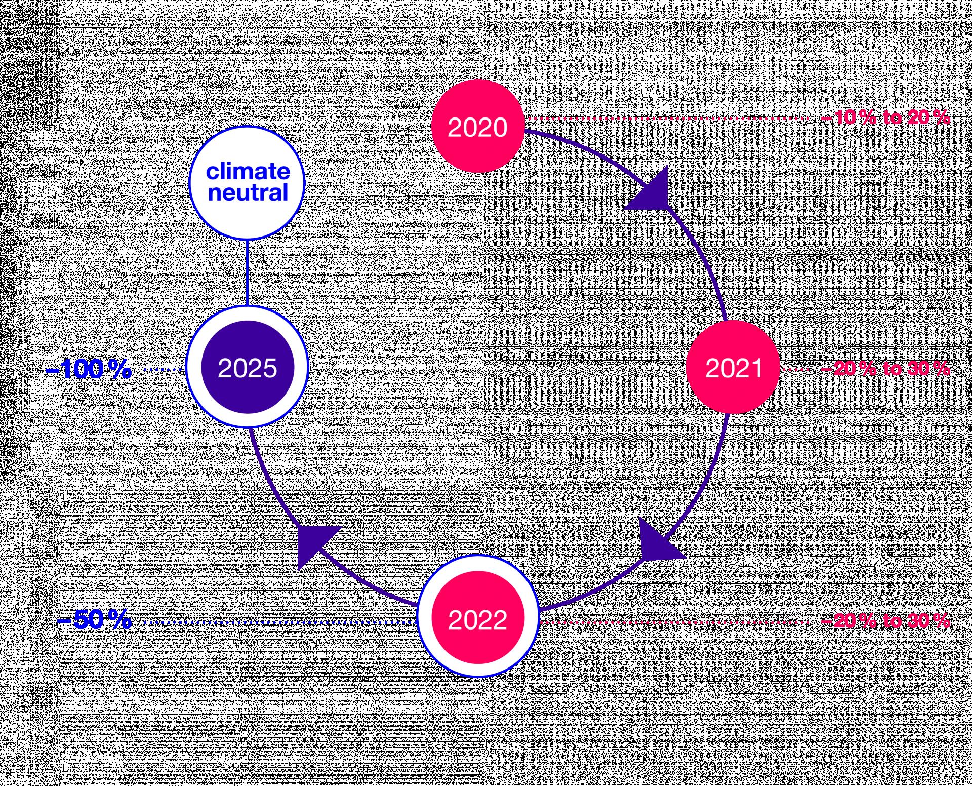 fischerAppelt Goals 2020 to 2025