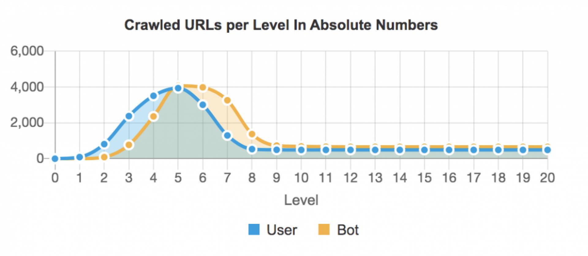 SEO Fehler - Crawled URLs per Level