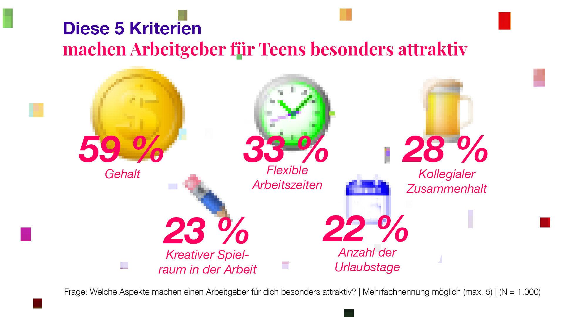 Teengeist Grafik: Kriterien an Arbeitgeber